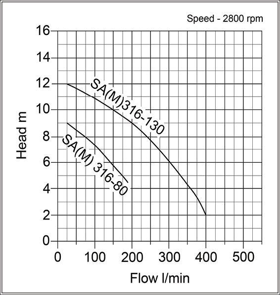 Speroni SA M Submersible Sea Water Pump